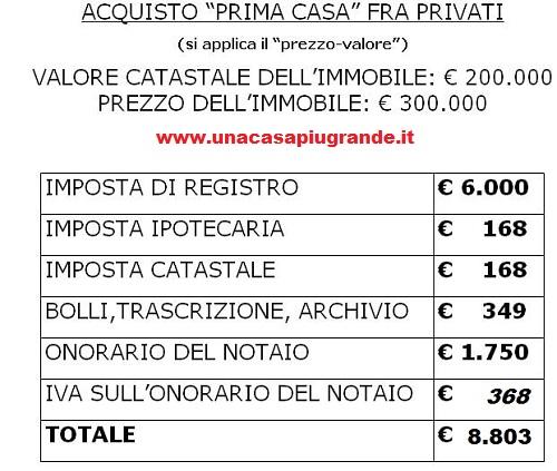 Notaio e costi dell 39 atto di compravendita comprare e - Notaio prima casa 2017 ...
