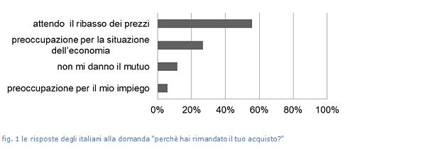 sondaggio intenzioni di acquisto immobile 2013
