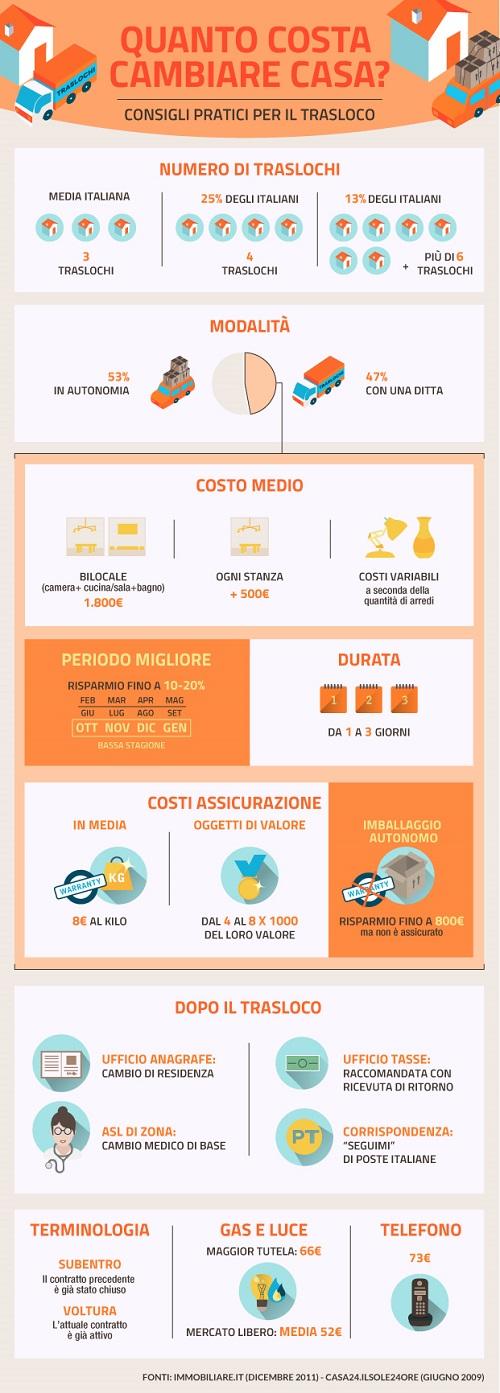infografica traslochi