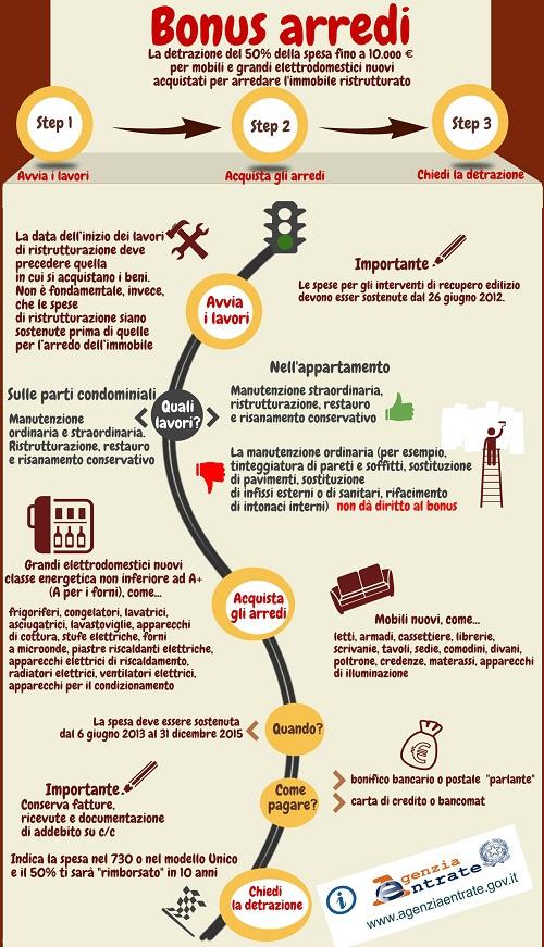 l'infografica dell'Agenzia delle Entrate sulle detrazioni per l'arredo di casa