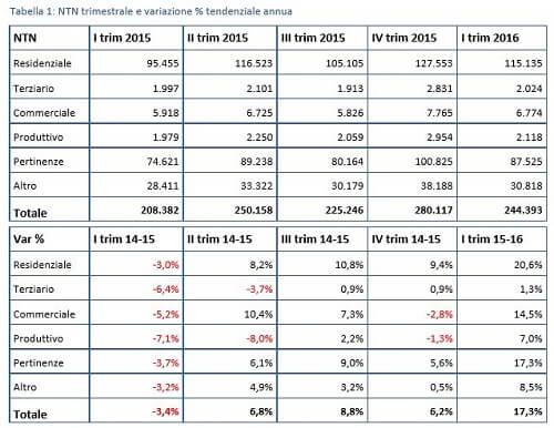mercato immobiliare in ripresa 2016