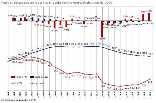 andamento prezzi settore immobiliare