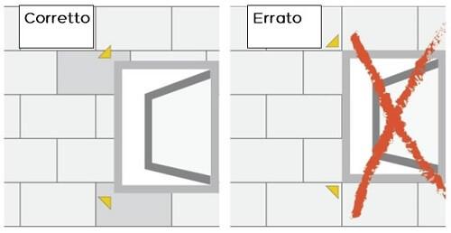 posizionamento pannelli isolanti