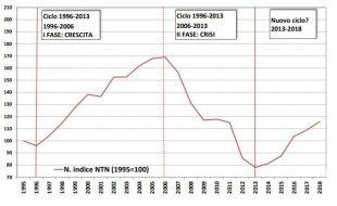 andamento mercato immobiliare italiano